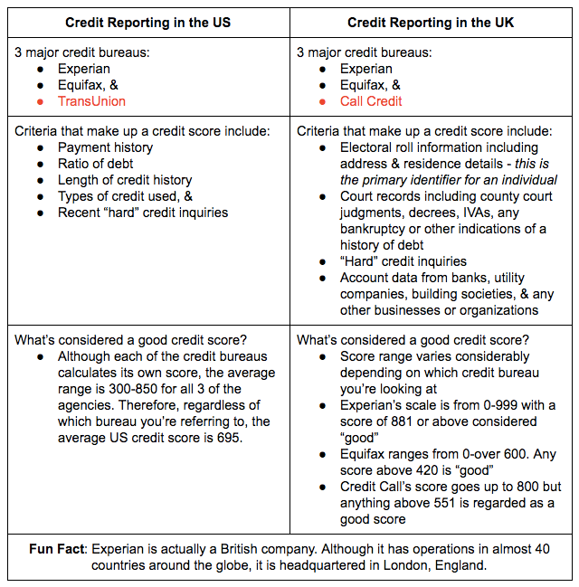 International credit reporting the united states vs united back to the discussion ccuart Image collections