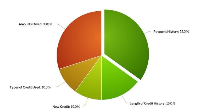 how-your-credit-score-is-calculated.png